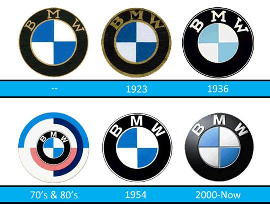 Historia de los logotipos BMW
