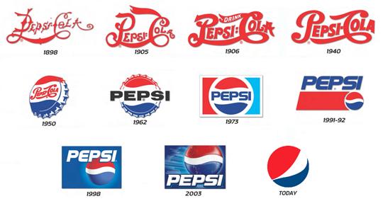 Historia de los logotipos Pepsi